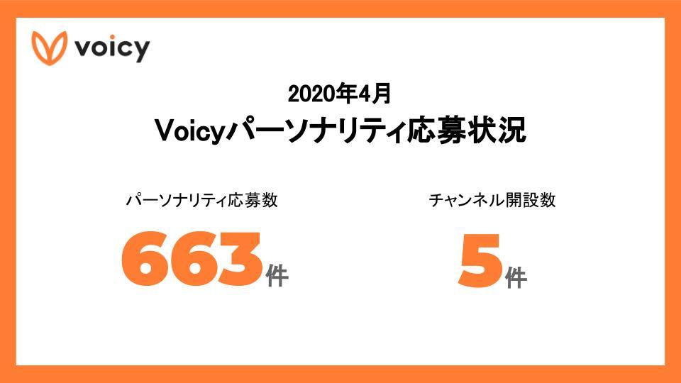 2020年4月 Voicyパーソナリティ応募状況