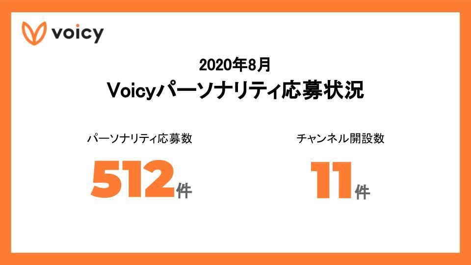 2020年8月 Voicyパーソナリティ応募状況