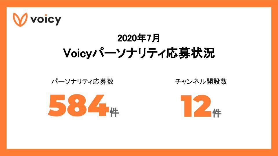 2020年7月 Voicyパーソナリティ応募状況