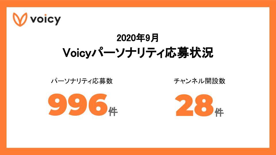 2020年9月 Voicyパーソナリティ応募状況